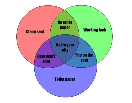 public-toilet-graph